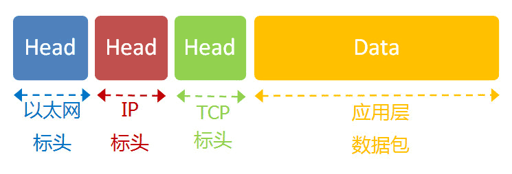 tcp package