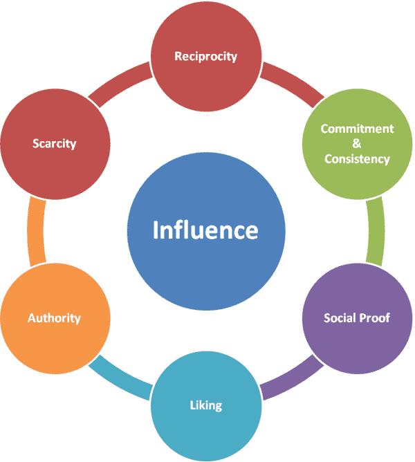 Infulence