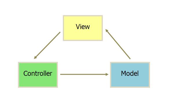MVC流程图