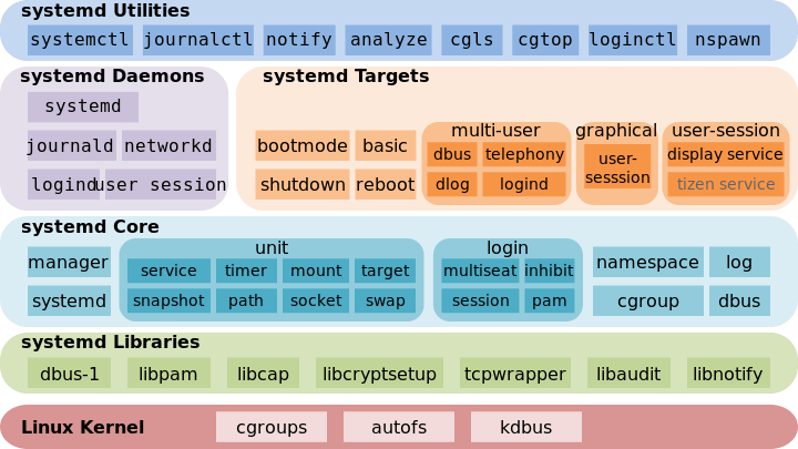 systemd structure
