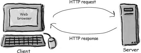 最简单的HTTP协议入门教程