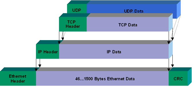 tcp package2