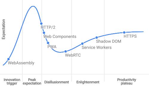 技术的热门度曲线