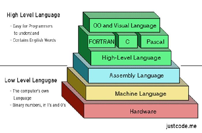 汇编语言入门教程