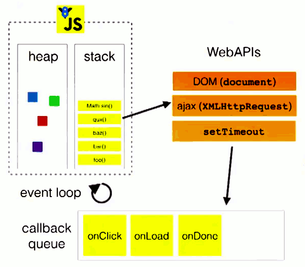 JavaScript 运行机制详解:再谈Event Loop - 阮一峰的网络日志